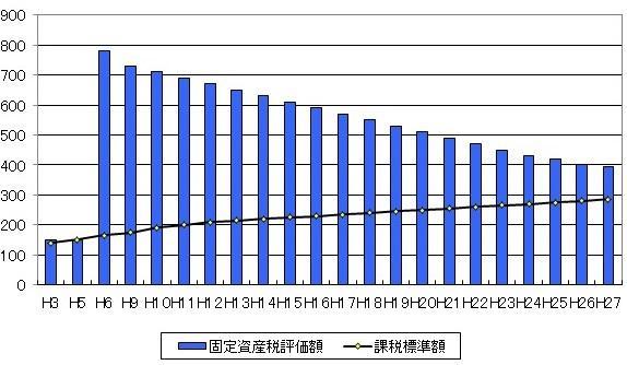 固定 資産 税 評価 額